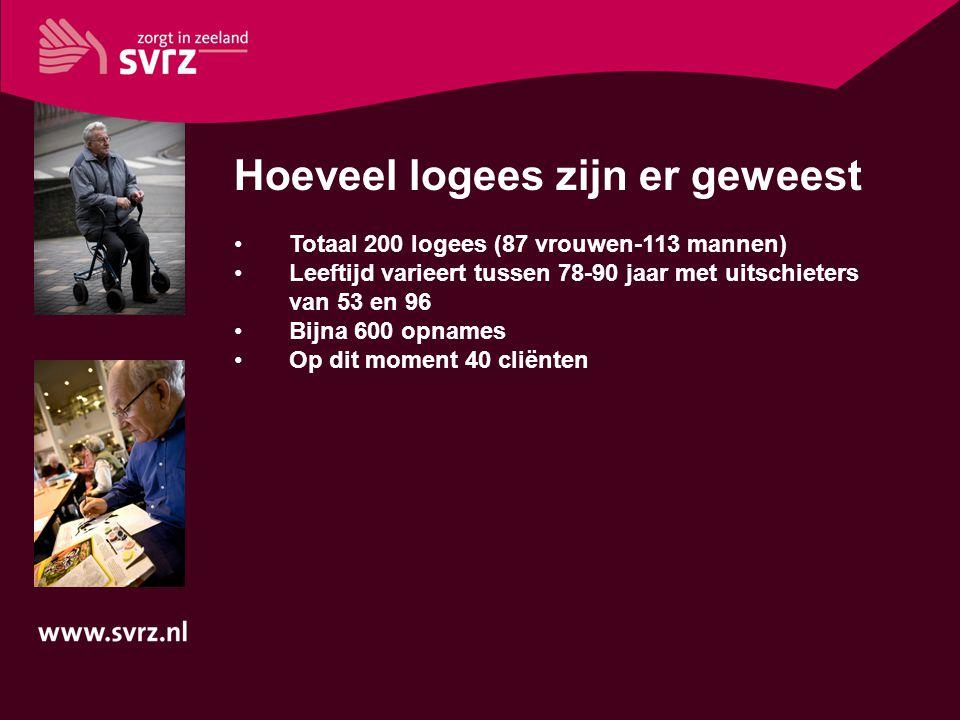 Hoeveel logees zijn er geweest Totaal 200 logees (87 vrouwen-113 mannen) Leeftijd varieert tussen 78-90 jaar met uitschieters van 53 en 96 Bijna 600 o