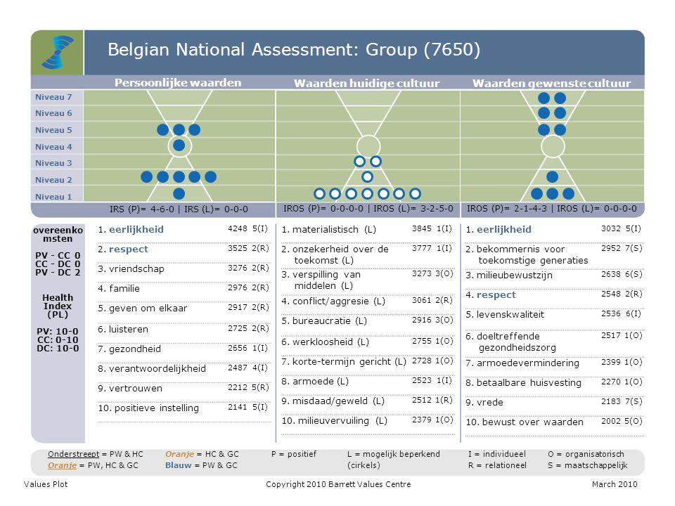 Belgian National Assessment: Group (7650) Niveau 7 Niveau 6 Niveau 5 Niveau 4 Niveau 3 Niveau 2 Niveau 1 Persoonlijke waarden Waarden huidige cultuurW