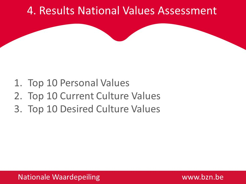 4. Results National Values Assessment Nationale Waardepeiling www.bzn.be 1.Top 10 Personal Values 2.Top 10 Current Culture Values 3.Top 10 Desired Cul