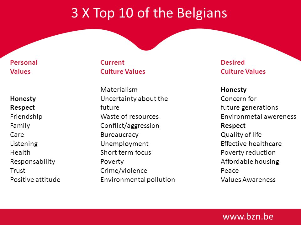 3 X Top 10 of the Belgians   Personal CurrentDesired ValuesCulture ValuesCulture Values MaterialismHonesty HonestyUncertainty about the Concern for Respect future future generations FriendshipWaste of resourcesEnvironmetal awereness FamilyConflict/aggressionRespect CareBureaucracyQuality of life ListeningUnemploymentEffective healthcare HealthShort term focusPoverty reduction ResponsabilityPovertyAffordable housing TrustCrime/violence Peace Positive attitudeEnvironmental pollutionValues Awareness