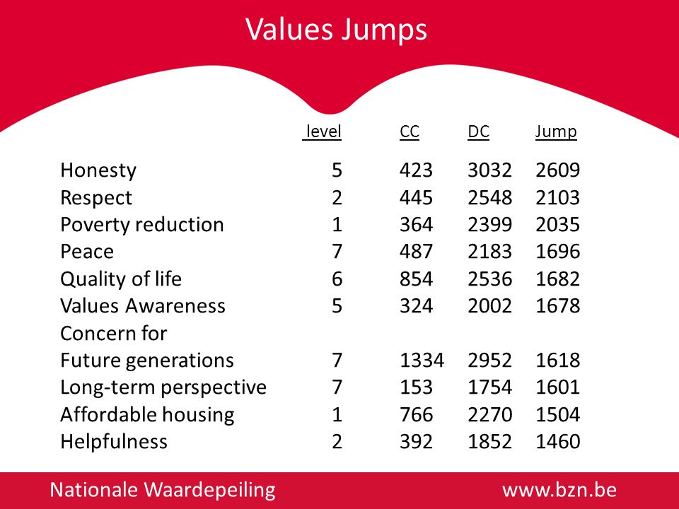 Values Jumps Nationale Waardepeiling   levelCCDCJump Honesty Respect Poverty reduction Peace Quality of life Values Awareness Concern for Future generations Long-term perspective Affordable housing Helpfulness