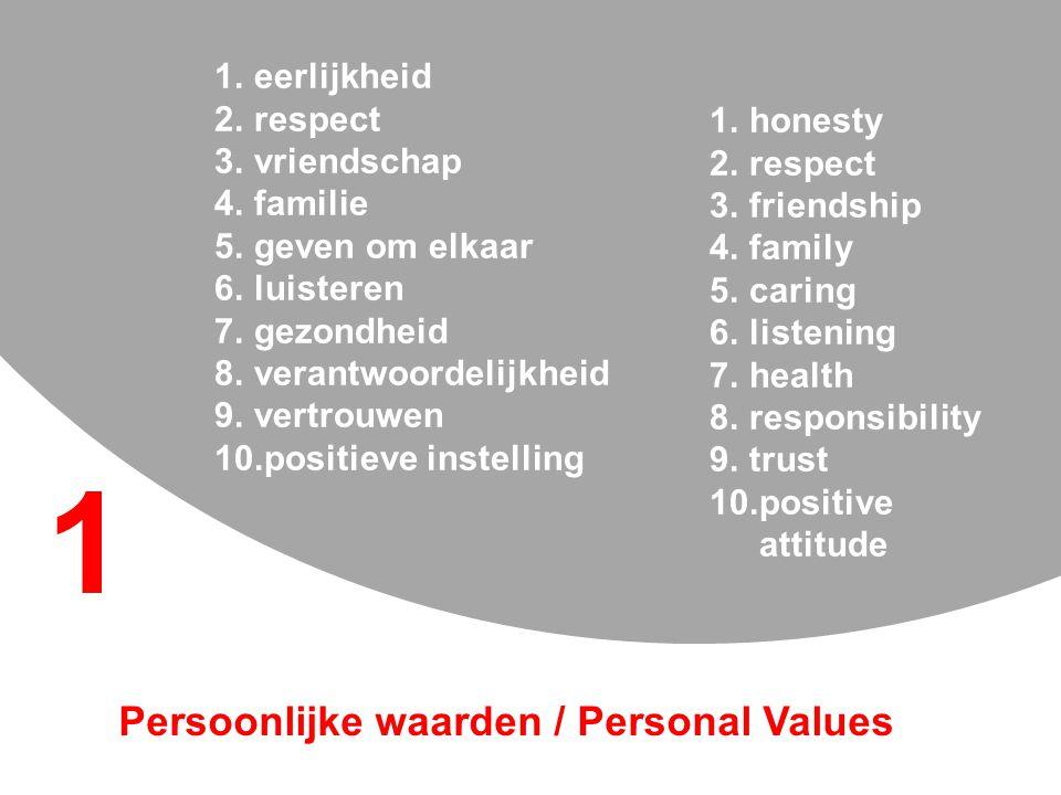 1.eerlijkheid 2.respect 3.vriendschap 4.familie 5.geven om elkaar 6.luisteren 7.gezondheid 8.verantwoordelijkheid 9.vertrouwen 10.positieve instelling 1.honesty 2.respect 3.friendship 4.family 5.caring 6.listening 7.health 8.responsibility 9.trust 10.positive attitude Persoonlijke waarden / Personal Values 1