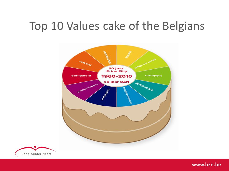 Top 10 Values cake of the Belgians