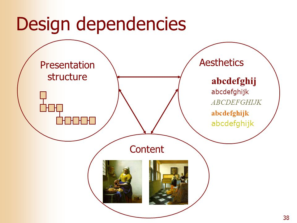 38 Design dependencies Content Presentation structure Aesthetics abcdefghij abcdefghijk ABCDEFGHIJK abcdefghijk