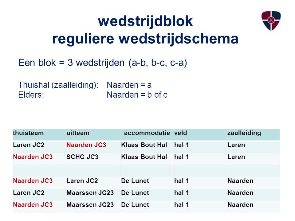 Tenslotte CHECK VOOR VERTREK ALTIJD 1.DE STANDENMOTOR VAN DE KNHB (app.