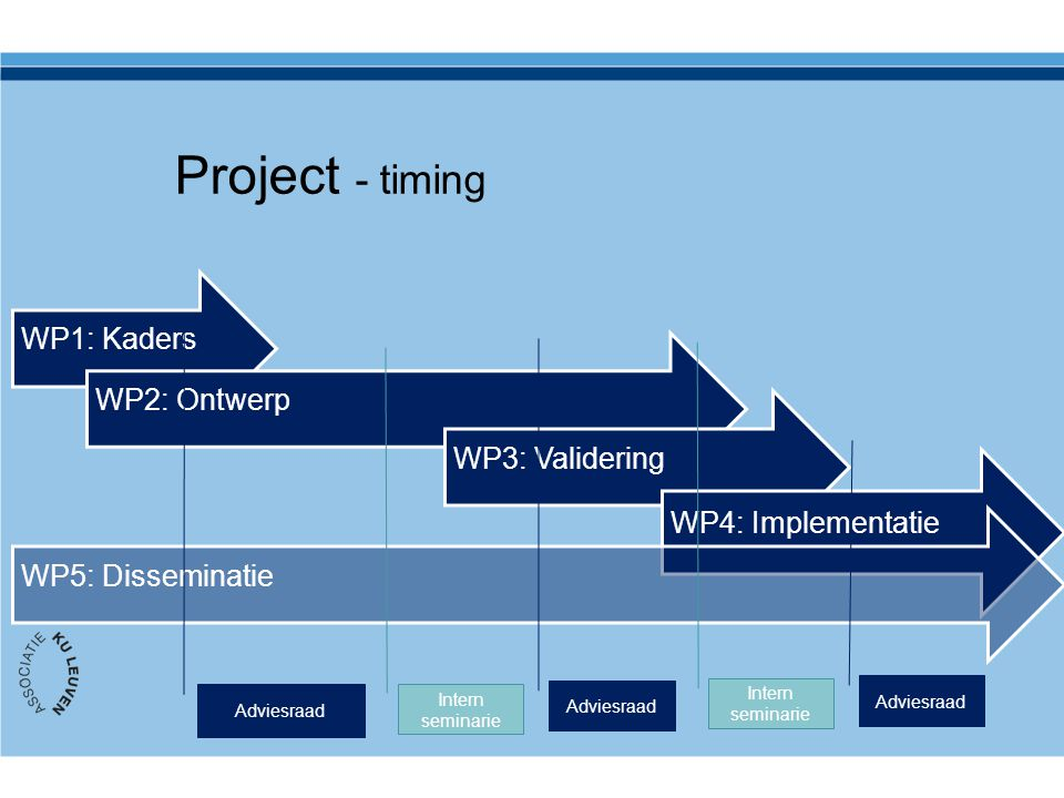 Project - timing WP1: KadersWP2: OntwerpWP3: Validering WP4: Implementatie WP5: Disseminatie Adviesraad Intern seminarie