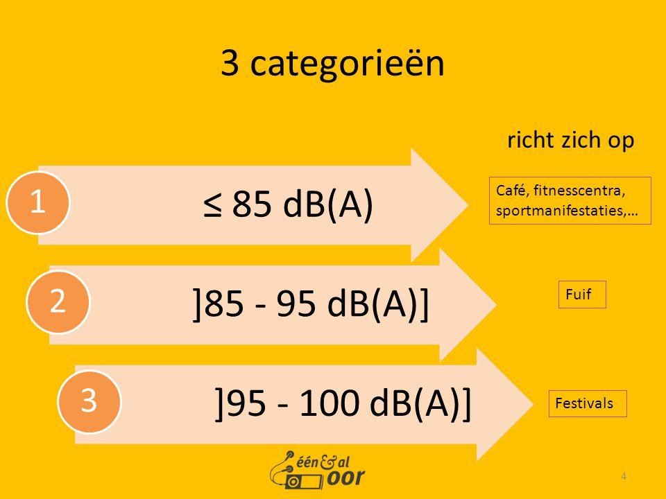 richt zich op 4 3 categorieën ≤ 85 dB(A) 1 ]85 - 95 dB(A)] 2 ]95 - 100 dB(A)] 3 Café, fitnesscentra, sportmanifestaties,… Fuif Festivals
