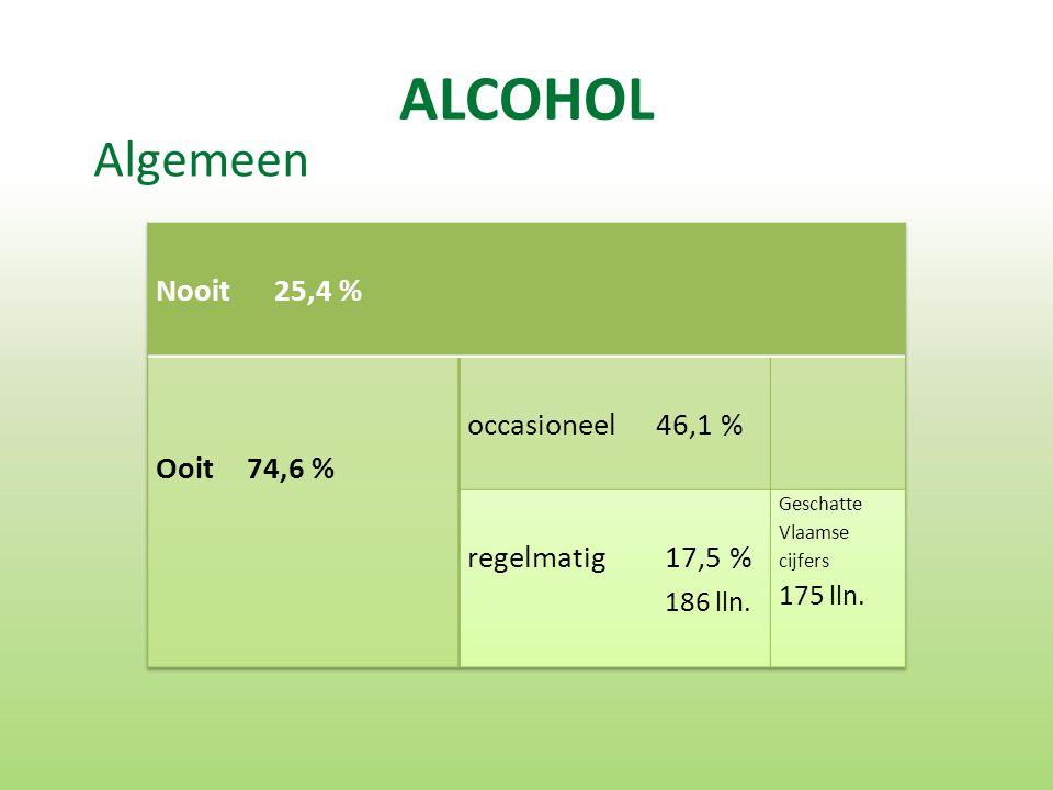 ALCOHOL Algemeen