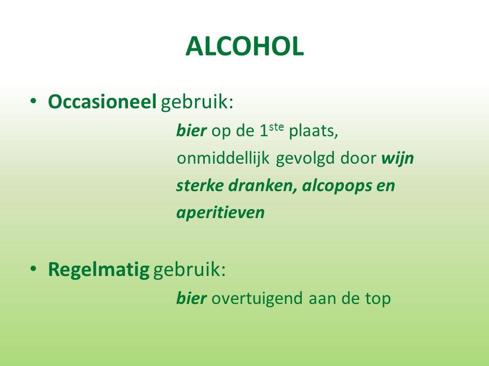 ALCOHOL Occasioneel gebruik: bier op de 1 ste plaats, onmiddellijk gevolgd door wijn sterke dranken, alcopops en aperitieven Regelmatig gebruik: bier overtuigend aan de top