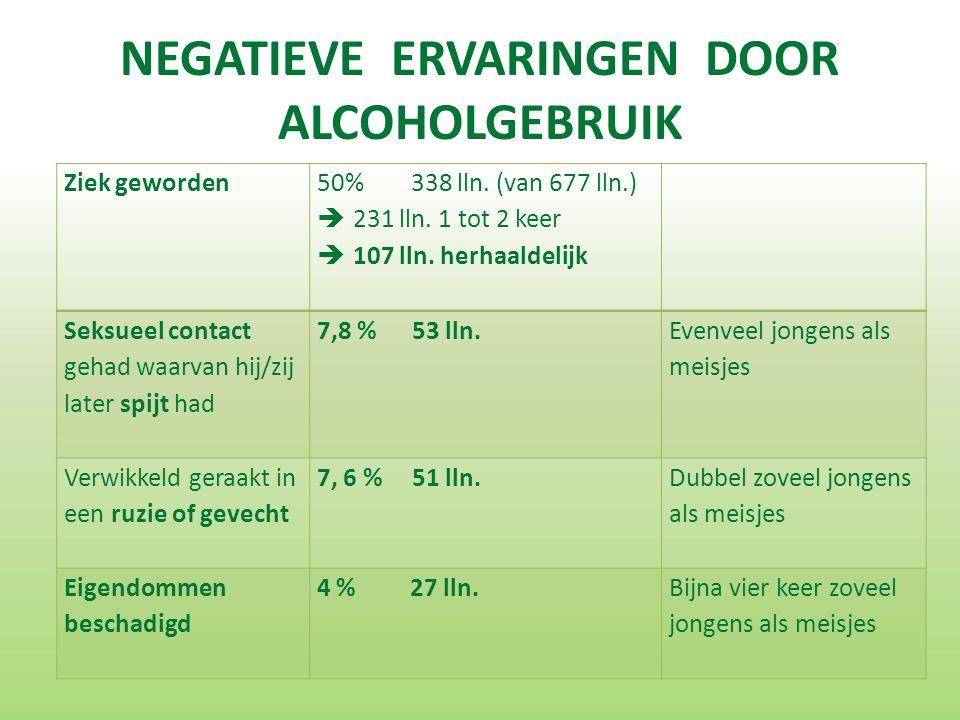 NEGATIEVE ERVARINGEN DOOR ALCOHOLGEBRUIK Ziek geworden 50% 338 lln.