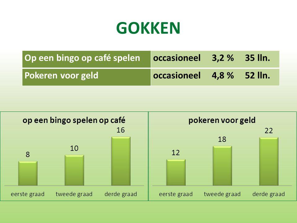 GOKKEN Op een bingo op café spelenoccasioneel 3,2 % 35 lln.