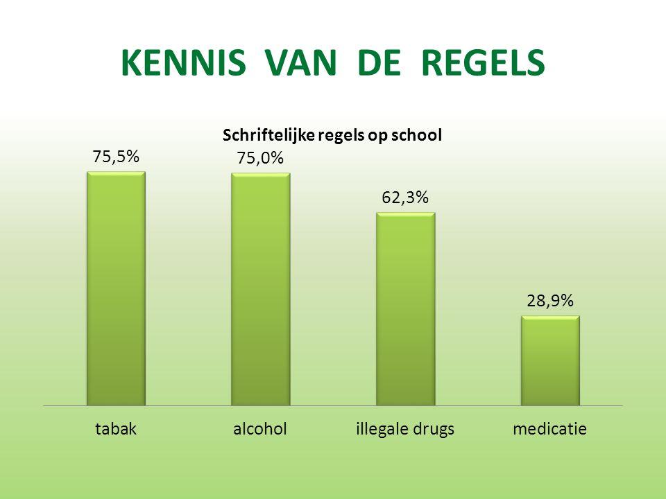 KENNIS VAN DE REGELS