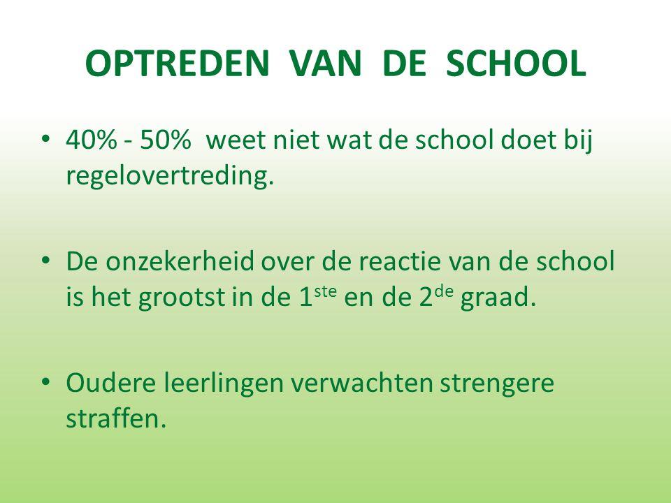 OPTREDEN VAN DE SCHOOL 40% - 50% weet niet wat de school doet bij regelovertreding.