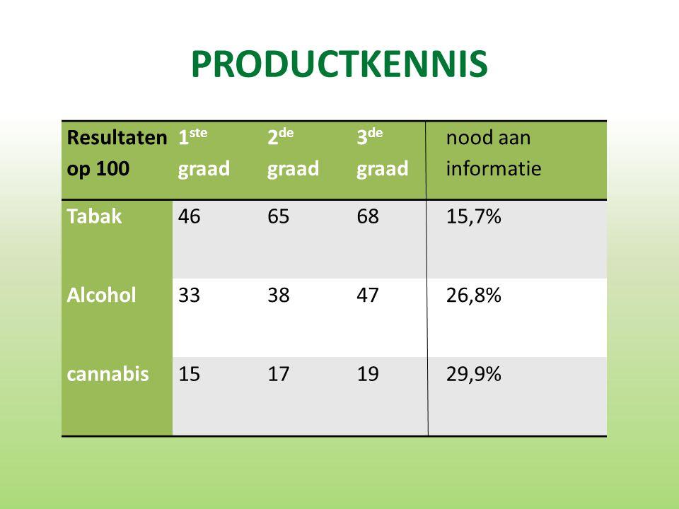 PRODUCTKENNIS Resultaten op 100 1 ste graad 2 de graad 3 de graad nood aan informatie Tabak46656815,7% Alcohol33384726,8% cannabis15171929,9%