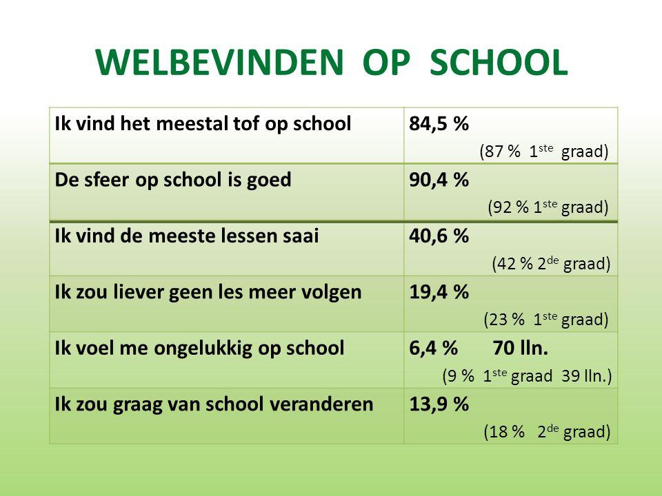 WELBEVINDEN OP SCHOOL Ik vind het meestal tof op school 84,5 % (87 % 1 ste graad) De sfeer op school is goed 90,4 % (92 % 1 ste graad) Ik vind de meeste lessen saai 40,6 % (42 % 2 de graad) Ik zou liever geen les meer volgen 19,4 % (23 % 1 ste graad) Ik voel me ongelukkig op school 6,4 % 70 lln.