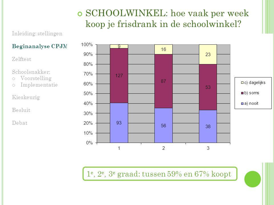 SCHOOLWINKEL: hoe vaak per week koop je frisdrank in de schoolwinkel.