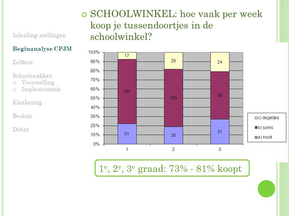 SCHOOLWINKEL: hoe vaak per week koop je tussendoortjes in de schoolwinkel.