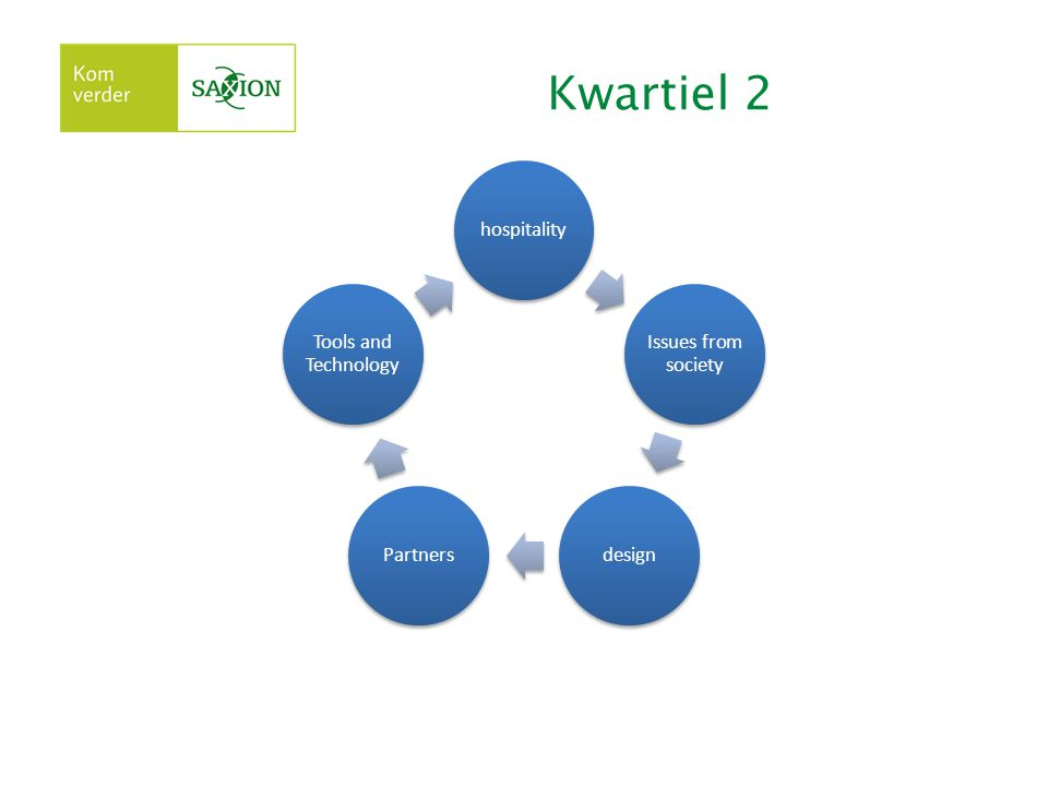 Kwartiel 2 hospitality Issues from society designPartners Tools and Technology