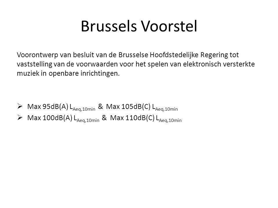 Brussels Voorstel Voorontwerp van besluit van de Brusselse Hoofdstedelijke Regering tot vaststelling van de voorwaarden voor het spelen van elektronisch versterkte muziek in openbare inrichtingen.