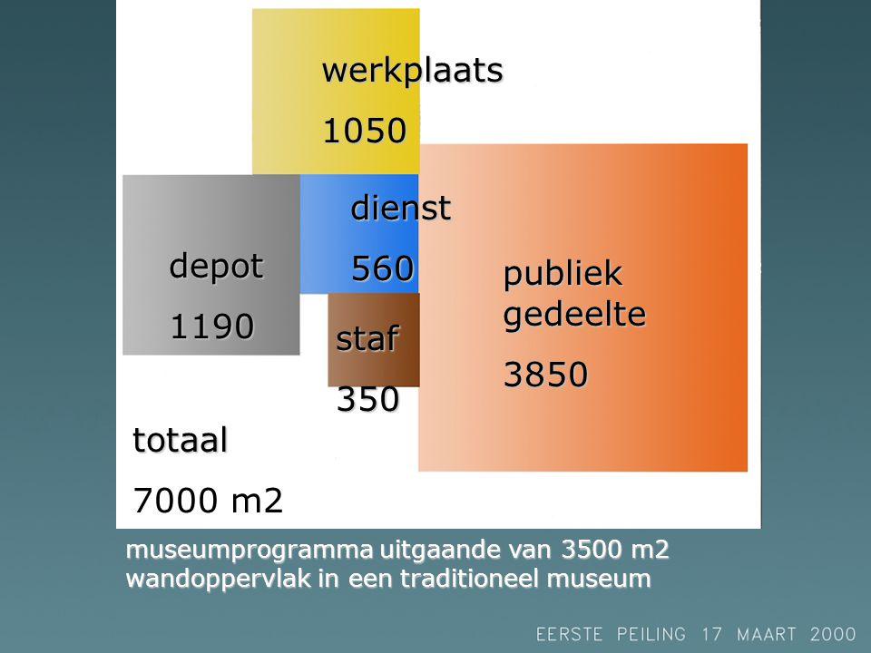 museumprogramma uitgaande van 3500 m2 wandoppervlak in een traditioneel museum publiek gedeelte 3850 werkplaats1050 dienst560 depot1190 staf350 totaal 7000 m2