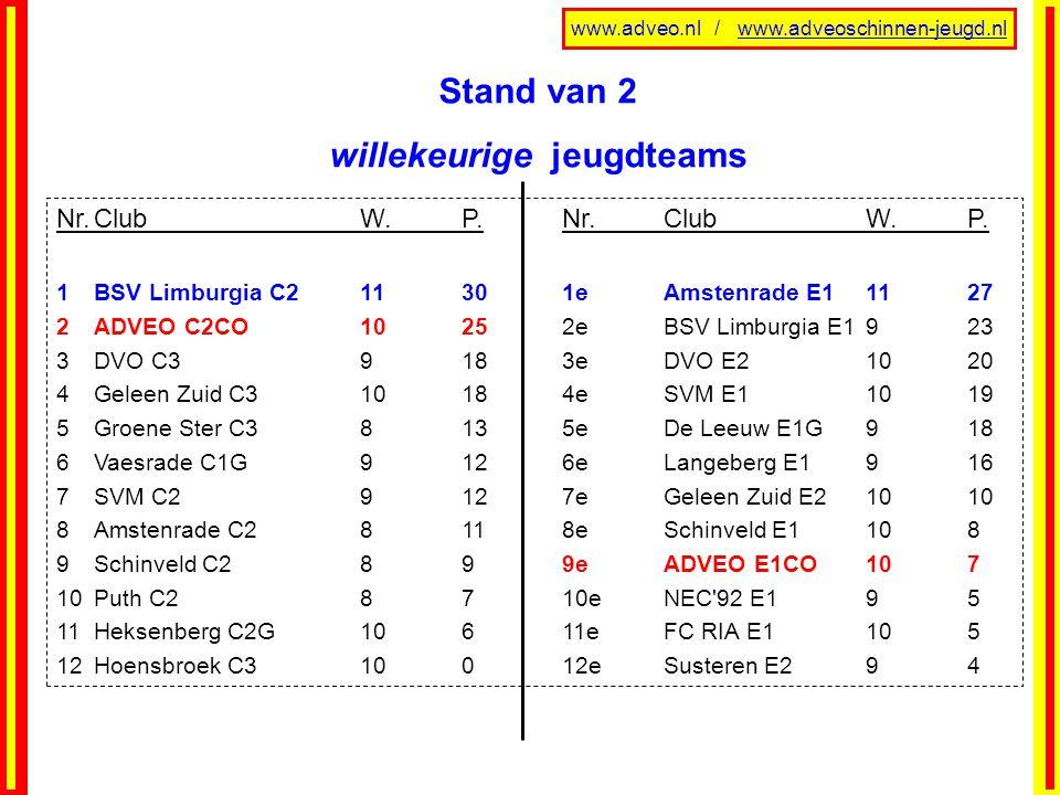 www.adveo.nl / www.adveoschinnen-jeugd.nl Stand van 2 willekeurige jeugdteams Nr.ClubW.P.Nr.ClubW.P. 1BSV Limburgia C211301eAmstenrade E11127 2ADVEO C