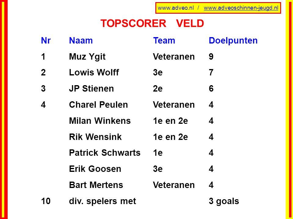 www.adveo.nl / www.adveoschinnen-jeugd.nl TOPSCORER VELD NrNaamTeamDoelpunten 1Muz YgitVeteranen9 2Lowis Wolff3e7 3JP Stienen2e6 4Charel PeulenVeteran