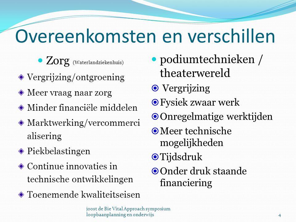 Overeenkomsten en verschillen Zorg (Waterlandziekenhuis) Vergrijzing/ontgroening Meer vraag naar zorg Minder financiële middelen Marktwerking/vercomme