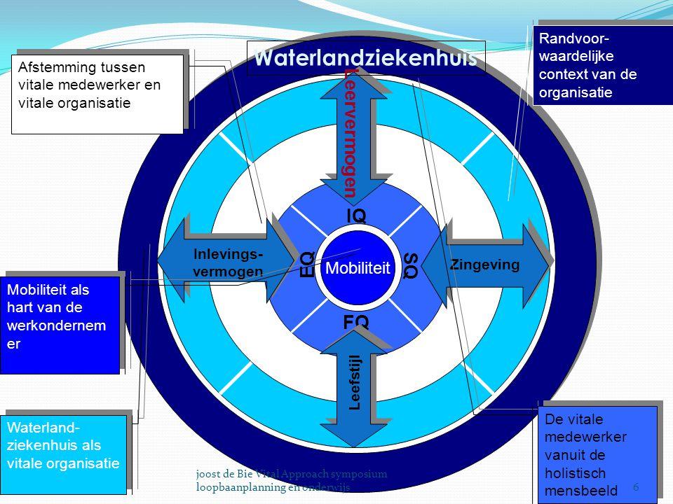 Mobiliteit IQ SQ FQ Leervermogen Inlevings- vermogen Zingeving Leefstijl Waterlandziekenhuis Randvoor- waardelijke context van de organisatie Waterlan