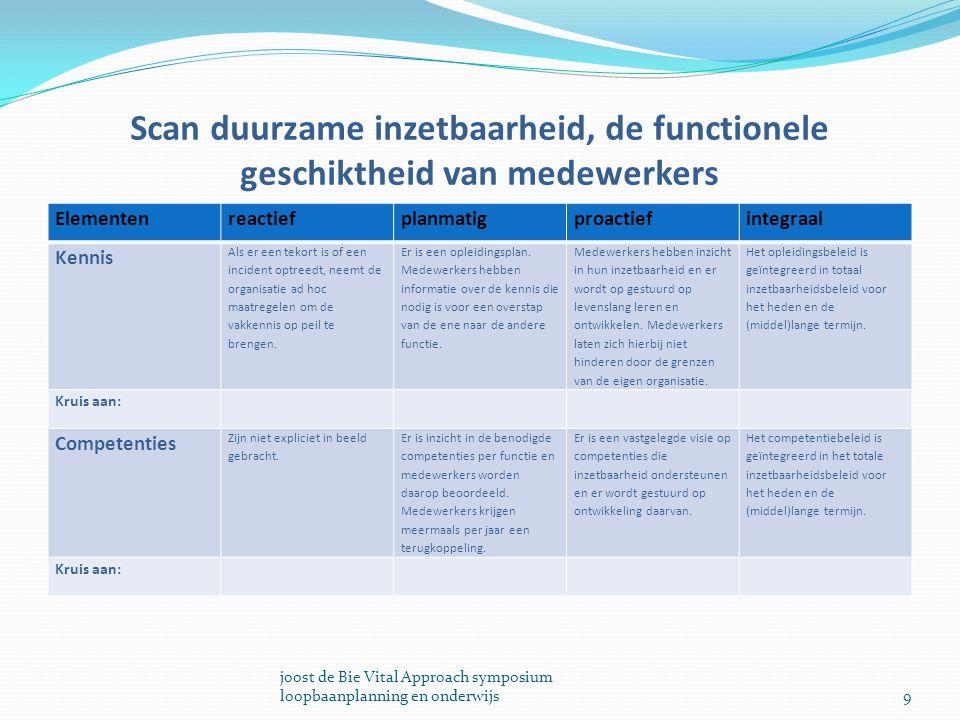 Scan duurzame inzetbaarheid, de functionele geschiktheid van medewerkers Elementenreactiefplanmatigproactiefintegraal Kennis Als er een tekort is of e