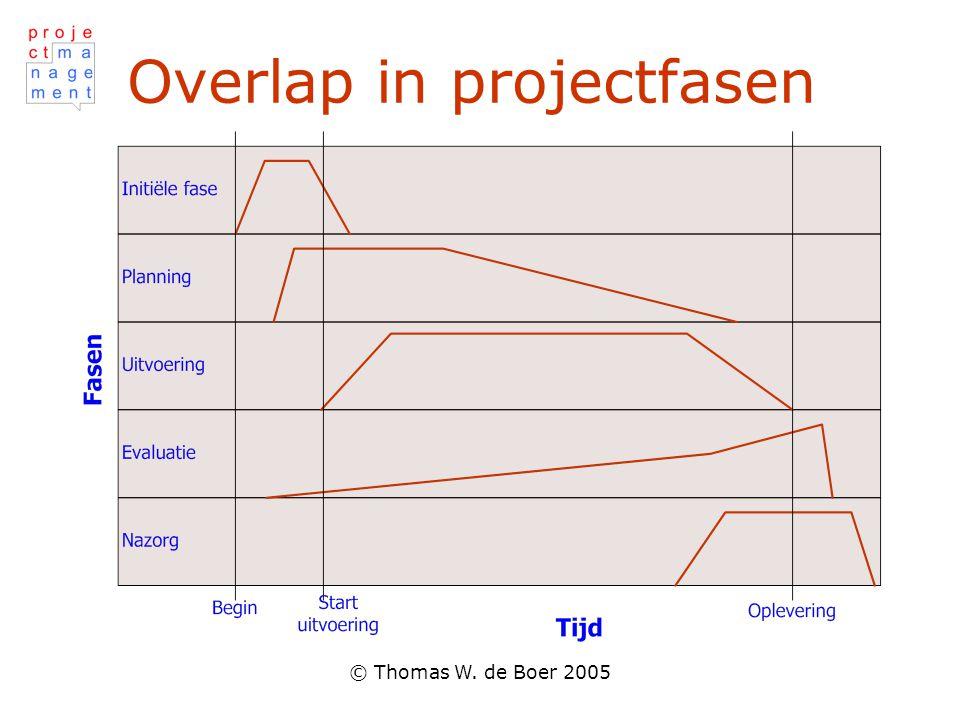 © Thomas W. de Boer 2005 Overlap in projectfasen