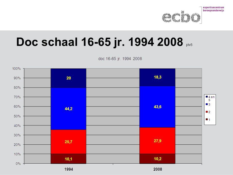 Doc schaal 16-65 jr. 1994 2008 plv5