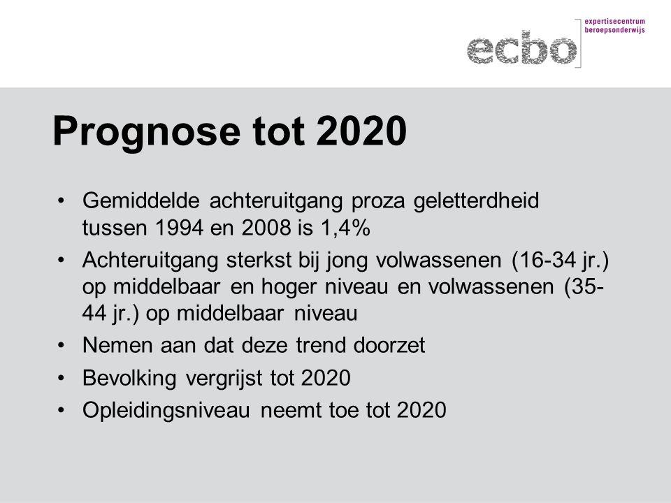 Prognose tot 2020 Gemiddelde achteruitgang proza geletterdheid tussen 1994 en 2008 is 1,4% Achteruitgang sterkst bij jong volwassenen (16-34 jr.) op middelbaar en hoger niveau en volwassenen (35- 44 jr.) op middelbaar niveau Nemen aan dat deze trend doorzet Bevolking vergrijst tot 2020 Opleidingsniveau neemt toe tot 2020