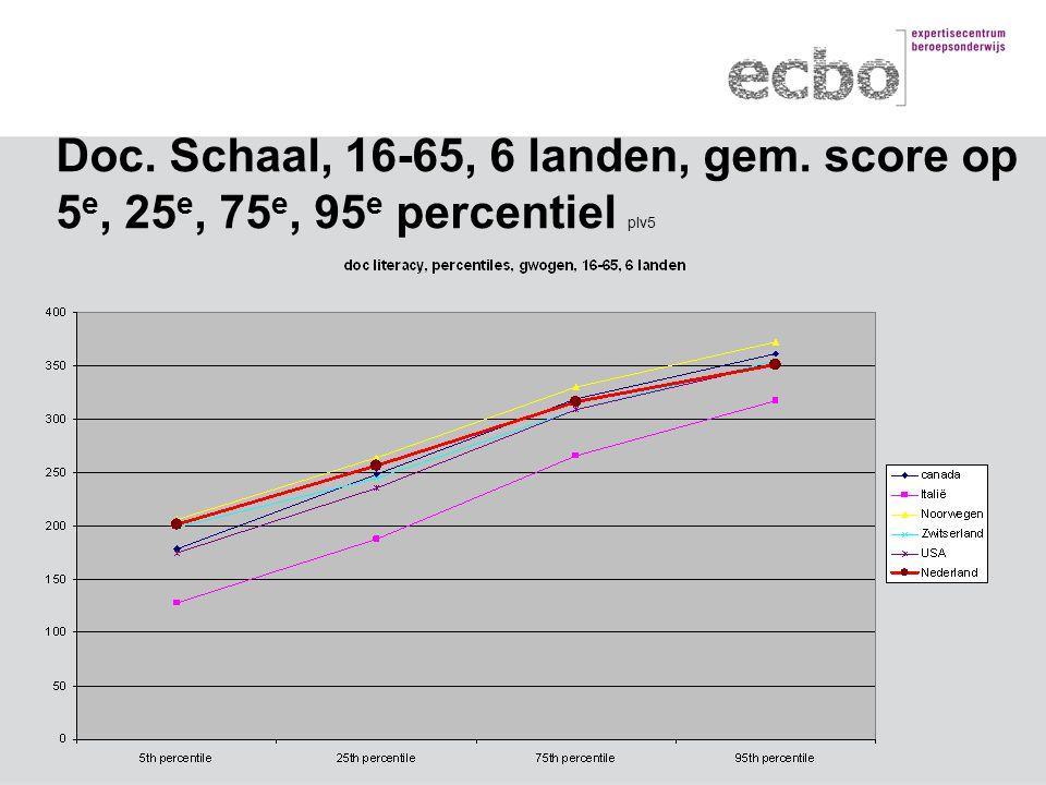 Doc. Schaal, 16-65, 6 landen, gem. score op 5 e, 25 e, 75 e, 95 e percentiel plv5