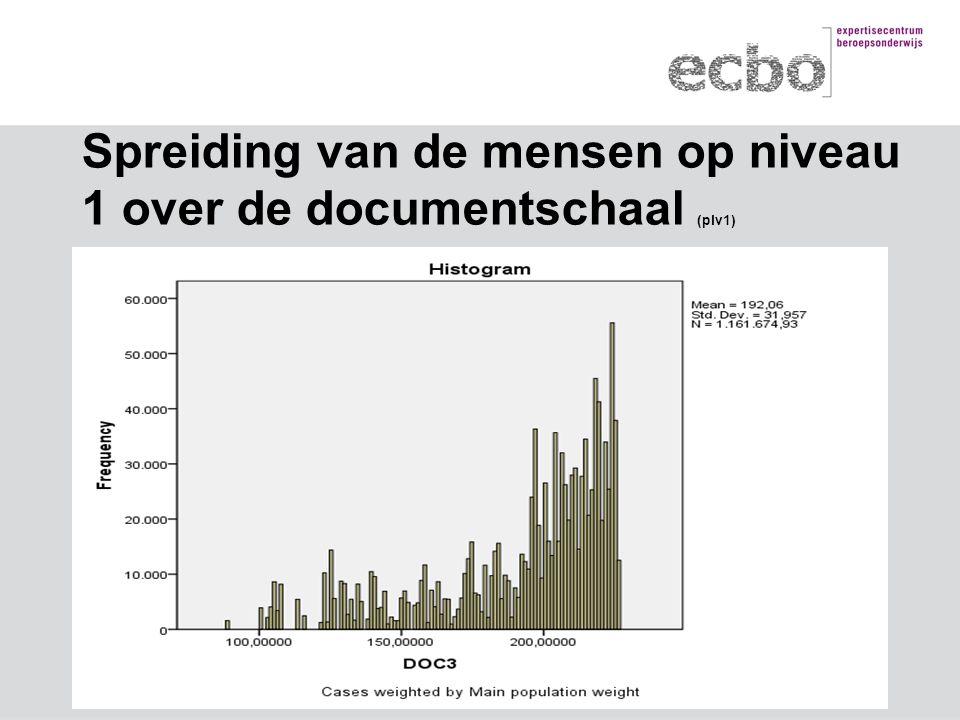 Spreiding van de mensen op niveau 1 over de documentschaal (plv1)