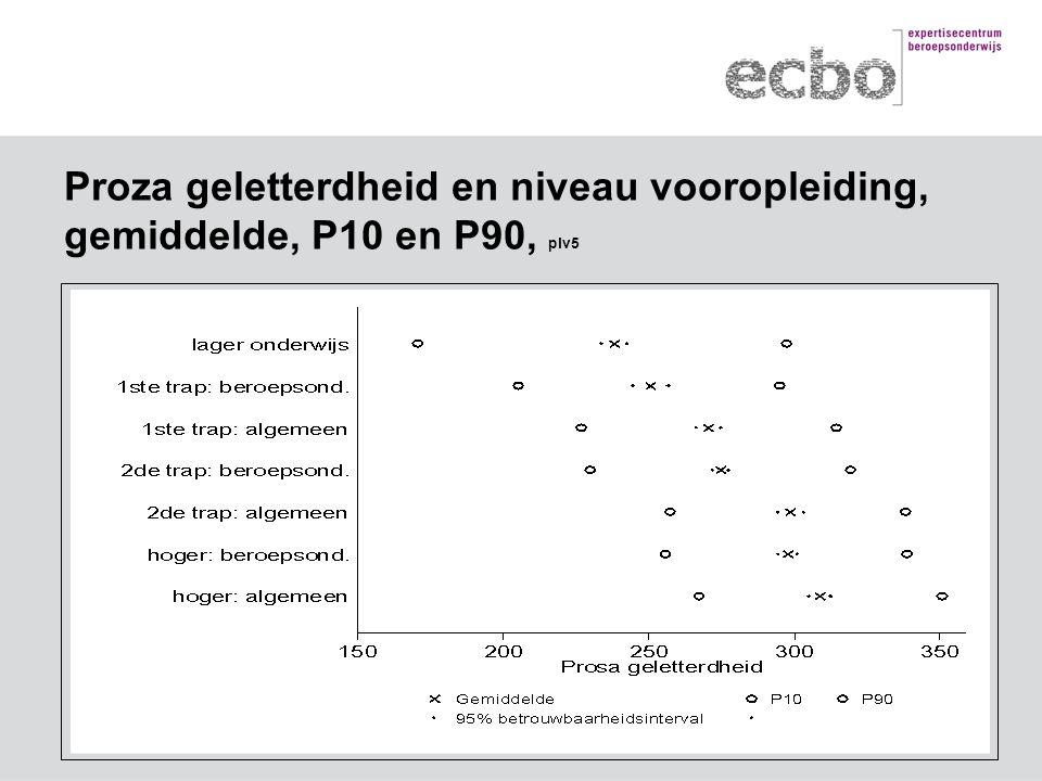Proza geletterdheid en niveau vooropleiding, gemiddelde, P10 en P90, plv5