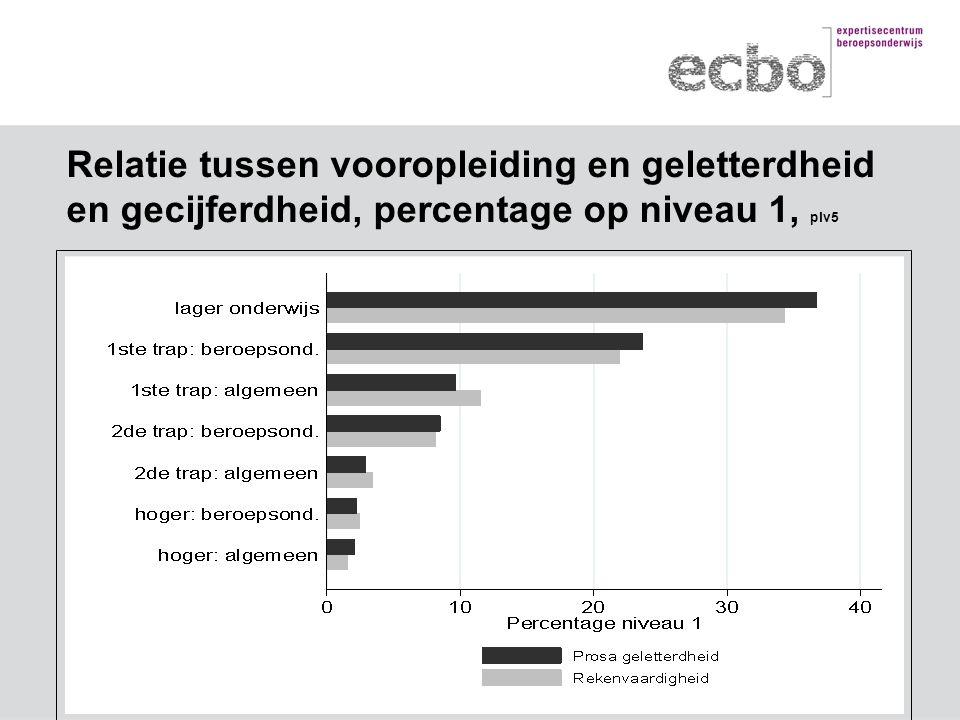 Relatie tussen vooropleiding en geletterdheid en gecijferdheid, percentage op niveau 1, plv5