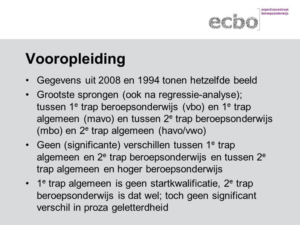Vooropleiding Gegevens uit 2008 en 1994 tonen hetzelfde beeld Grootste sprongen (ook na regressie-analyse); tussen 1 e trap beroepsonderwijs (vbo) en 1 e trap algemeen (mavo) en tussen 2 e trap beroepsonderwijs (mbo) en 2 e trap algemeen (havo/vwo) Geen (significante) verschillen tussen 1 e trap algemeen en 2 e trap beroepsonderwijs en tussen 2 e trap algemeen en hoger beroepsonderwijs 1 e trap algemeen is geen startkwalificatie, 2 e trap beroepsonderwijs is dat wel; toch geen significant verschil in proza geletterdheid