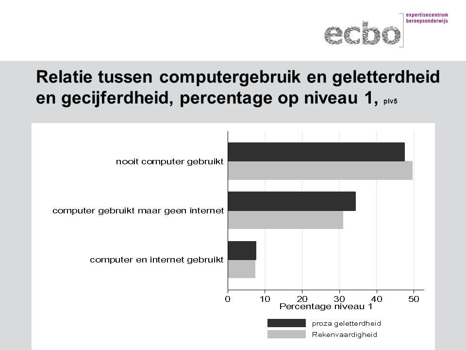 Relatie tussen computergebruik en geletterdheid en gecijferdheid, percentage op niveau 1, plv5