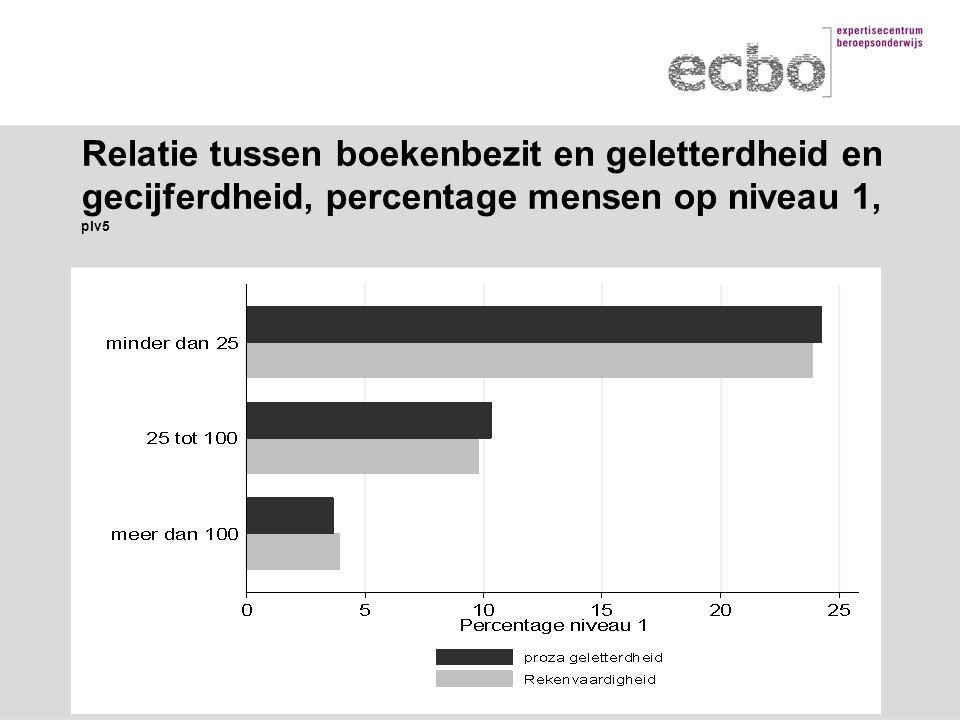 Relatie tussen boekenbezit en geletterdheid en gecijferdheid, percentage mensen op niveau 1, plv5