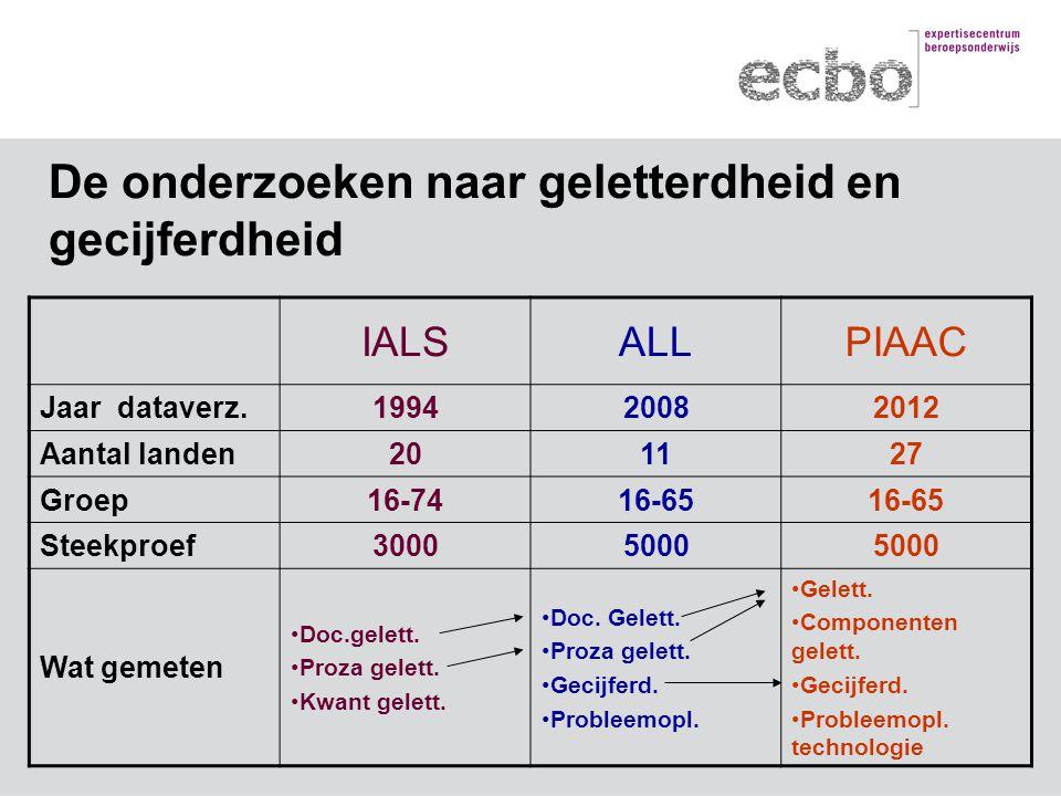 IALSALLPIAAC Jaar dataverz.199420082012 Aantal landen201127 Groep16-7416-65 Steekproef30005000 Wat gemeten Doc.gelett.