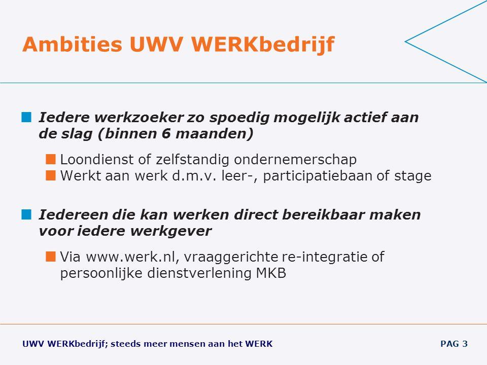 UWV WERKbedrijf; steeds meer mensen aan het WERK PAG 3 Ambities UWV WERKbedrijf Iedere werkzoeker zo spoedig mogelijk actief aan de slag (binnen 6 maanden) Loondienst of zelfstandig ondernemerschap Werkt aan werk d.m.v.
