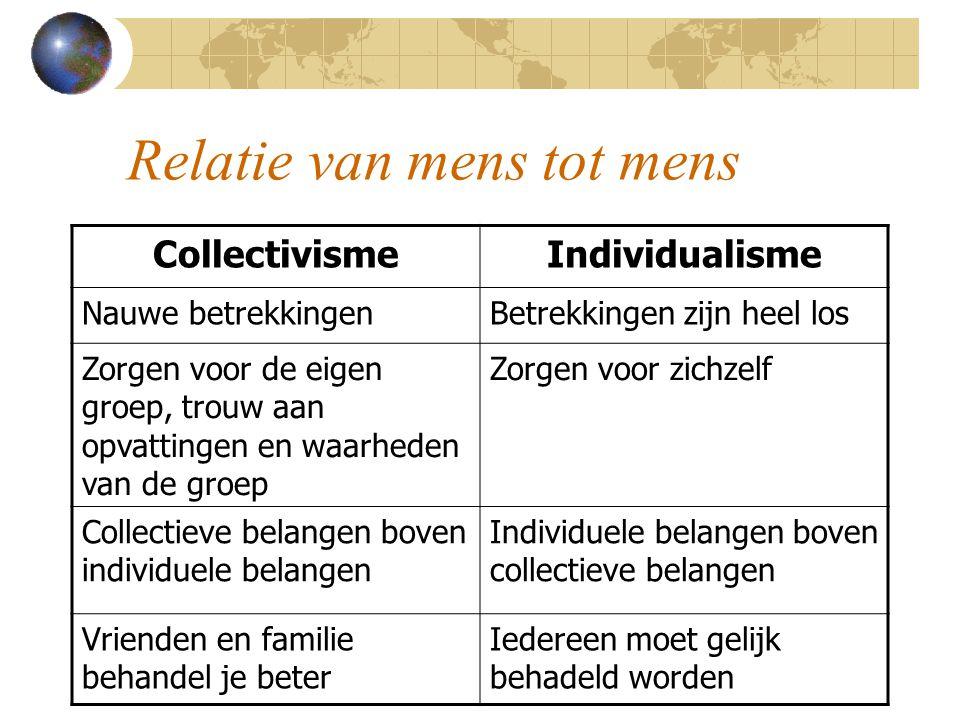 Relatie van mens tot mens CollectivismeIndividualisme Nauwe betrekkingenBetrekkingen zijn heel los Zorgen voor de eigen groep, trouw aan opvattingen e