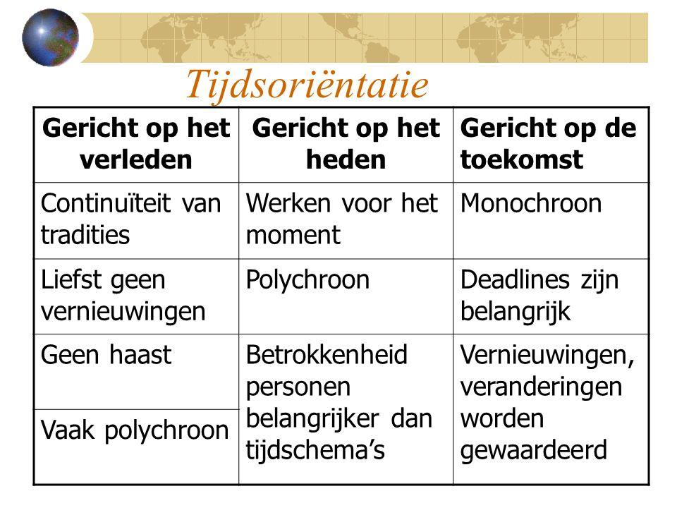 Tijdsoriëntatie Gericht op het verleden Gericht op het heden Gericht op de toekomst Continuïteit van tradities Werken voor het moment Monochroon Liefs