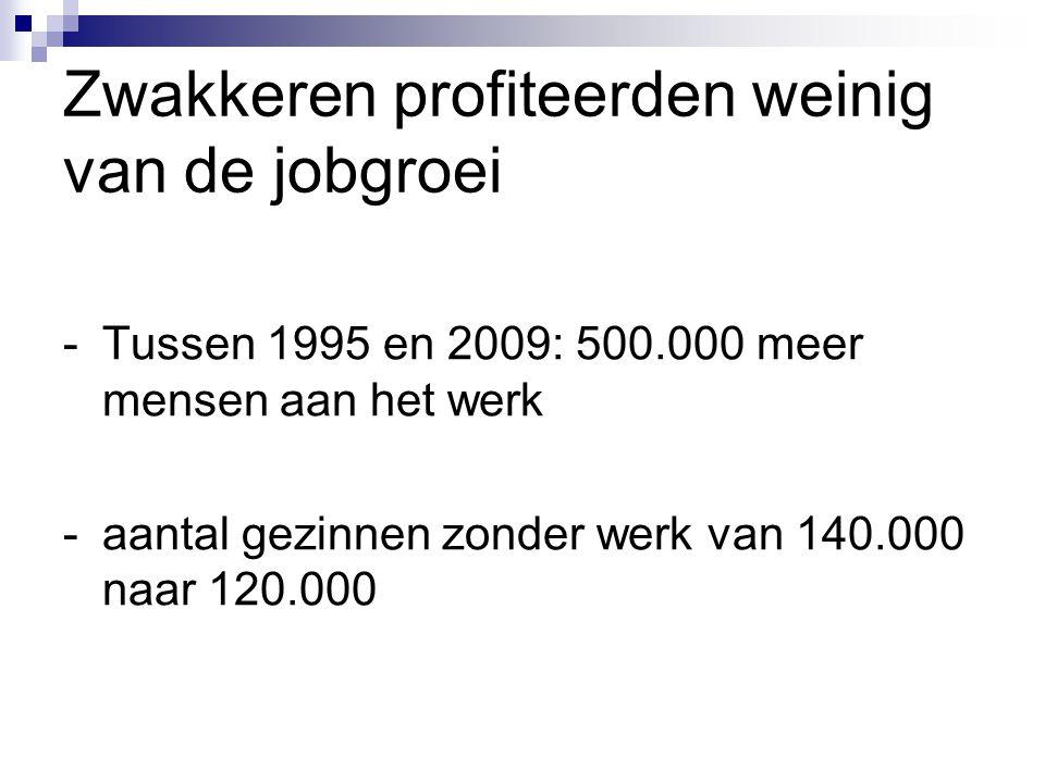 Zwakkeren profiteerden weinig van de jobgroei -Tussen 1995 en 2009: 500.000 meer mensen aan het werk -aantal gezinnen zonder werk van 140.000 naar 120