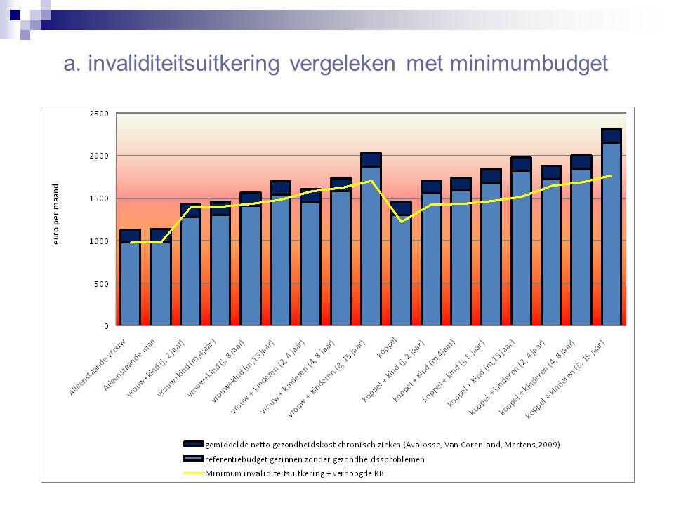 a. invaliditeitsuitkering vergeleken met minimumbudget