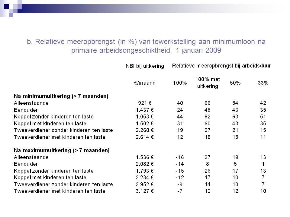 b. Relatieve meeropbrengst (in %) van tewerkstelling aan minimumloon na primaire arbeidsongeschiktheid, 1 januari 2009