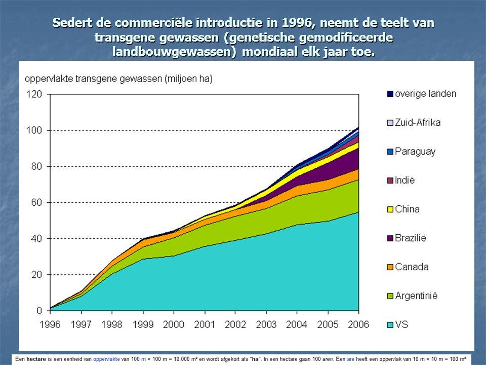 Sedert de commerciële introductie in 1996, neemt de teelt van transgene gewassen (genetische gemodificeerde landbouwgewassen) mondiaal elk jaar toe. h