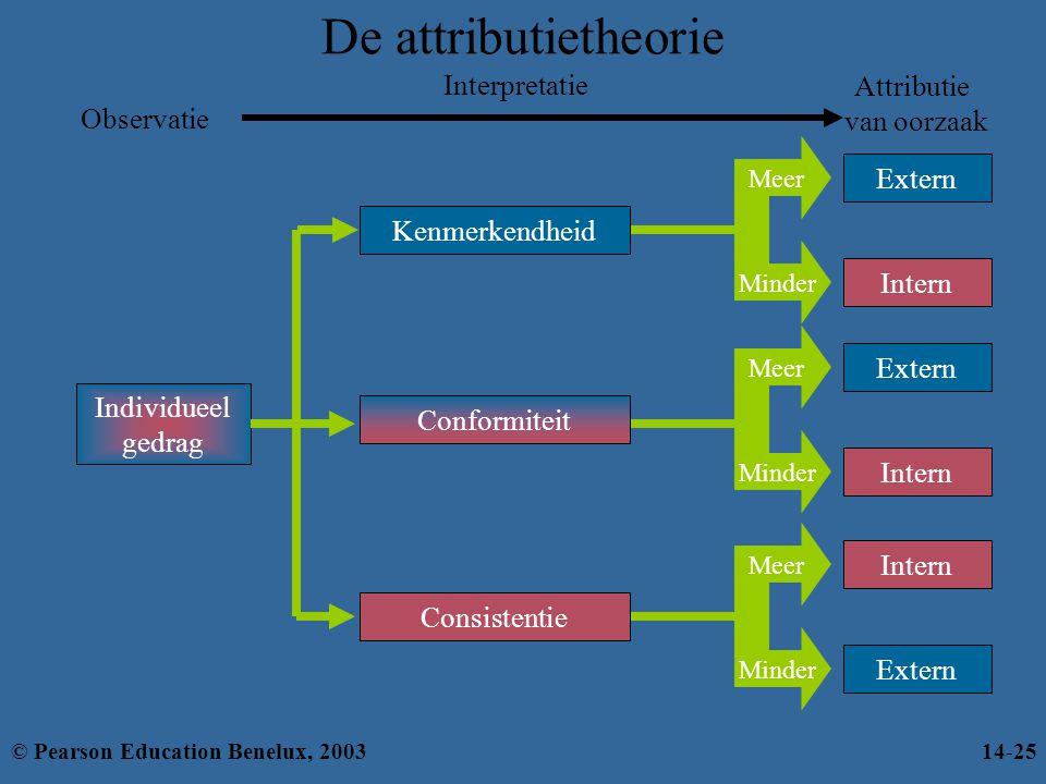De attributietheorie Intern Extern Attributie van oorzaak Extern Intern Extern Intern Interpretatie Minder Meer Minder Meer Minder Meer Kenmerkendheid