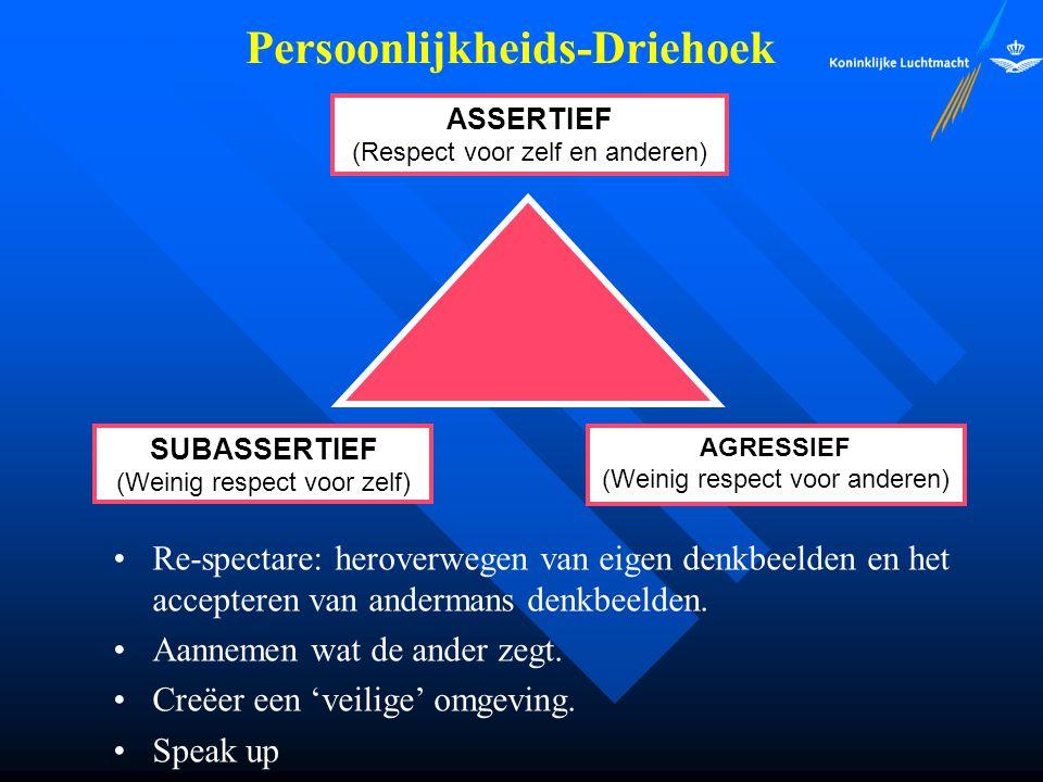 SUBASSERTIEF (Weinig respect voor zelf) AGRESSIEF (Weinig respect voor anderen) ASSERTIEF (Respect voor zelf en anderen) Persoonlijkheids-Driehoek Re-