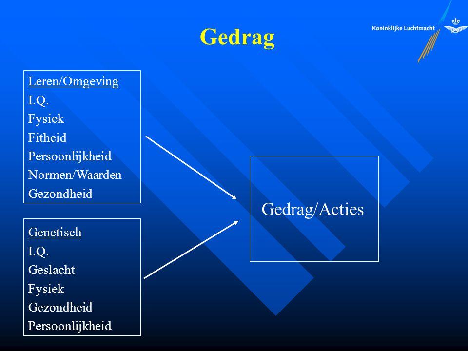 Gedrag Leren/Omgeving I.Q. Fysiek Fitheid Persoonlijkheid Normen/Waarden Gezondheid Genetisch I.Q. Geslacht Fysiek Gezondheid Persoonlijkheid Gedrag/A